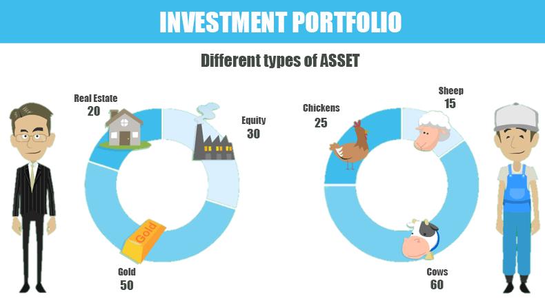 Cum se ajunge bogat din portofoliul dvs. de investiții